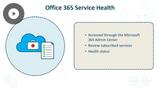 Microsoft 365 Fundamentals: Microsoft 365 Purchasing & Support