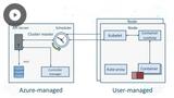 MS Azure DevOps Solutions: Azure DevOps Infrastructure