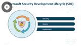 MS Azure DevOps Solutions: Design a Quality Strategy & Secure Development Process