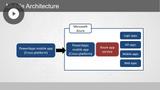 Azure Developer: Creating Mobile Apps