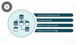 Configuring a Messaging Platform: Transport Pipeline