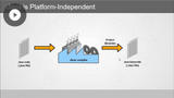 Java SE 11: Introduction to Java SE & the NetBeans IDE