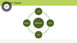 CompTIA Cybersecurity Analyst+: Malware & Digital Forensics
