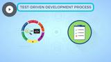 Agile Test-Driven Development