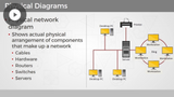 Documentation and Diagrams & Business Continuity