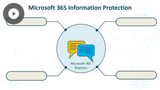 Microsoft 365 Fundamentals: Protecting Your Information