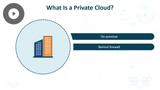 Microsoft 365 Fundamentals: Understanding Cloud Concepts