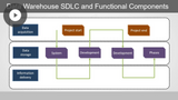 Data Warehousing with Azure: Working with SQL Data Warehouse Objects