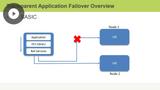 Application Failover & Continuity