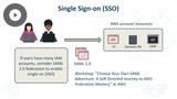 AWS Cloud Practitioner 2019: AWS Access Management