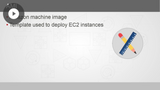 AWS Associate Solution Architect: Amazon Machine Images