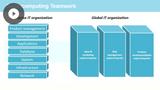 Designing Clusters