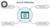 Azure Fundamentals: Network Components