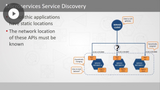 Microservices Deployment and Continuous Integration
