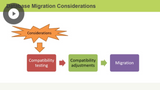 Migrating to Azure SQL Databases