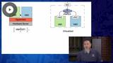 CLDFND: Server & Infrastructure Virtualization