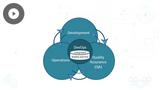 MS Azure DevOps Solutions: Code Flow & Mobile DevOps