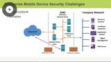 Configuring Enterprise-level Security