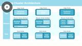 Hadoop Cluster Architecture
