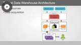 Data Warehousing with Azure: Architecture & Modeling Techniques