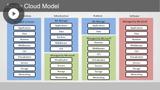 Azure Developer: Implementing Authentication & Access Control