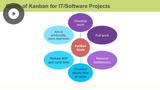 Using Kanban in IT & Software Development