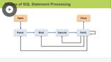 SQL Diagnostics