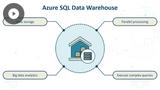 Azure Fundamentals: Big Data Analytics