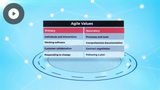 Agile Principles and Methodologies