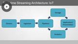 Dataproc Architecture