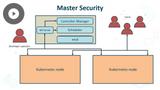 MS Azure DevOps Solutions: Application Configuration & Secrets