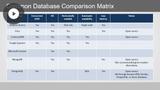 Azure Developer: Cosmos DB Storage Solutions