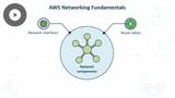 AWS Cloud Practitioner 2019: Architecture Design Principles