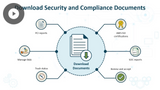 AWS Cloud Practitioner 2019: Cloud Security & Compliance