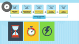 Six Sigma Cycle-time Reduction and Kaizen Blitz