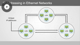 CompTIA A+ 220-1001: Implementing Network Concepts