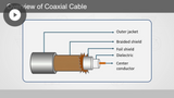 CompTIA A+ 220-1001: Basic Cable Types