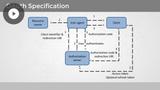 Developing Azure & Web Services: API Management & Monitoring