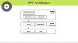 WPF & XAML