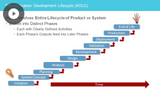 The Waterfall Software Development Model