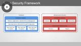 Azure Developer: Implementing Secure Data Solutions