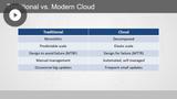 Azure Developer: Azure Cloud Technology Solutions