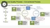 Management, Software Quality, & Planning