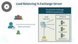 Configuring a Messaging Platform: Client Access