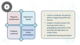 Professional in Human Resources: Learning