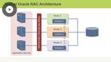 RAC Architecture