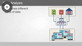 Data Services Design