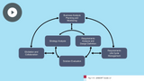 The Requirements Life Cycle Management Knowledge Area