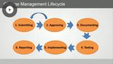 Conducting Incident Management