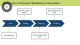 Ecosystem & MapReduce